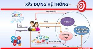 Mô hình xây dựng hệ thống marketing online hiệu quả